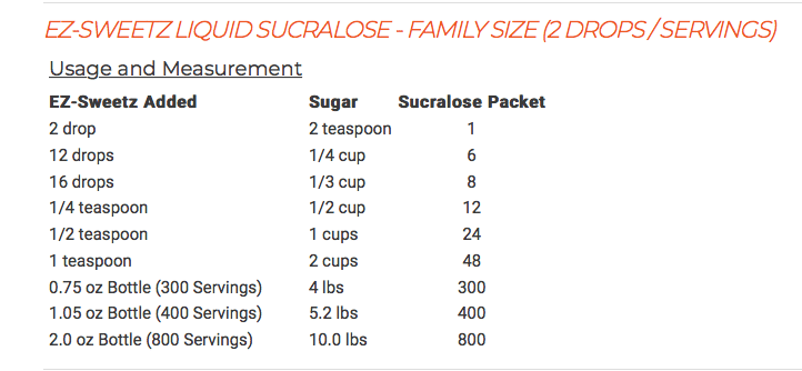 Low Carb Sugar Substitutes And Conversion Charts Tasty Low Carb